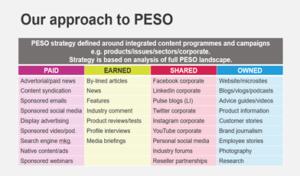 PESO channels in B2B PR
